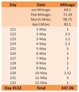 2013 mileage to date